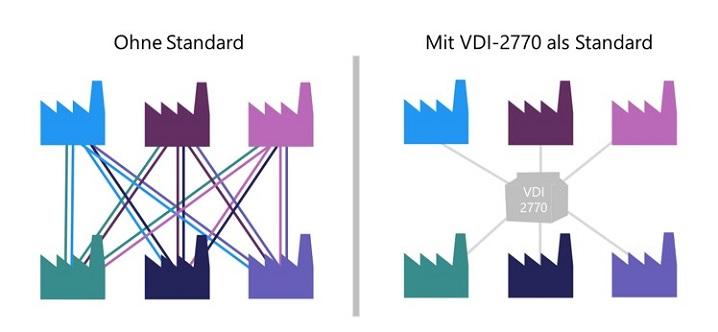 Die Inhalte und PI-Klassifikationen aus einem CMS werden in vier Schritten zu iiRDS-Paketen.